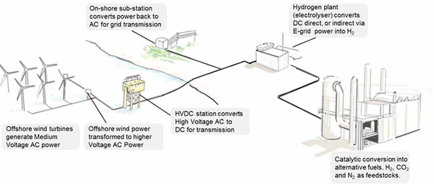 Port of Rotterdam sees opportunities for Power to Hydrogen   TNO