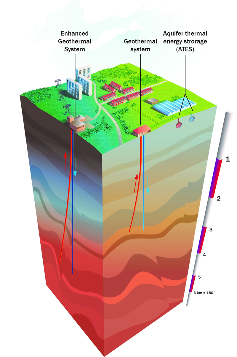 Exploring the power of ultra deep geothermal energy tno geothermalenergy800g geothermal energy pooptronica