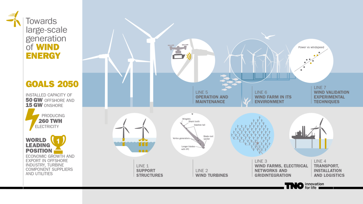 Wind Farm Electrical One Line Diagram Trusted Wiring Diagrams Turbine Schematic Towards Large Scale Generation Of Energy Tno Single Software