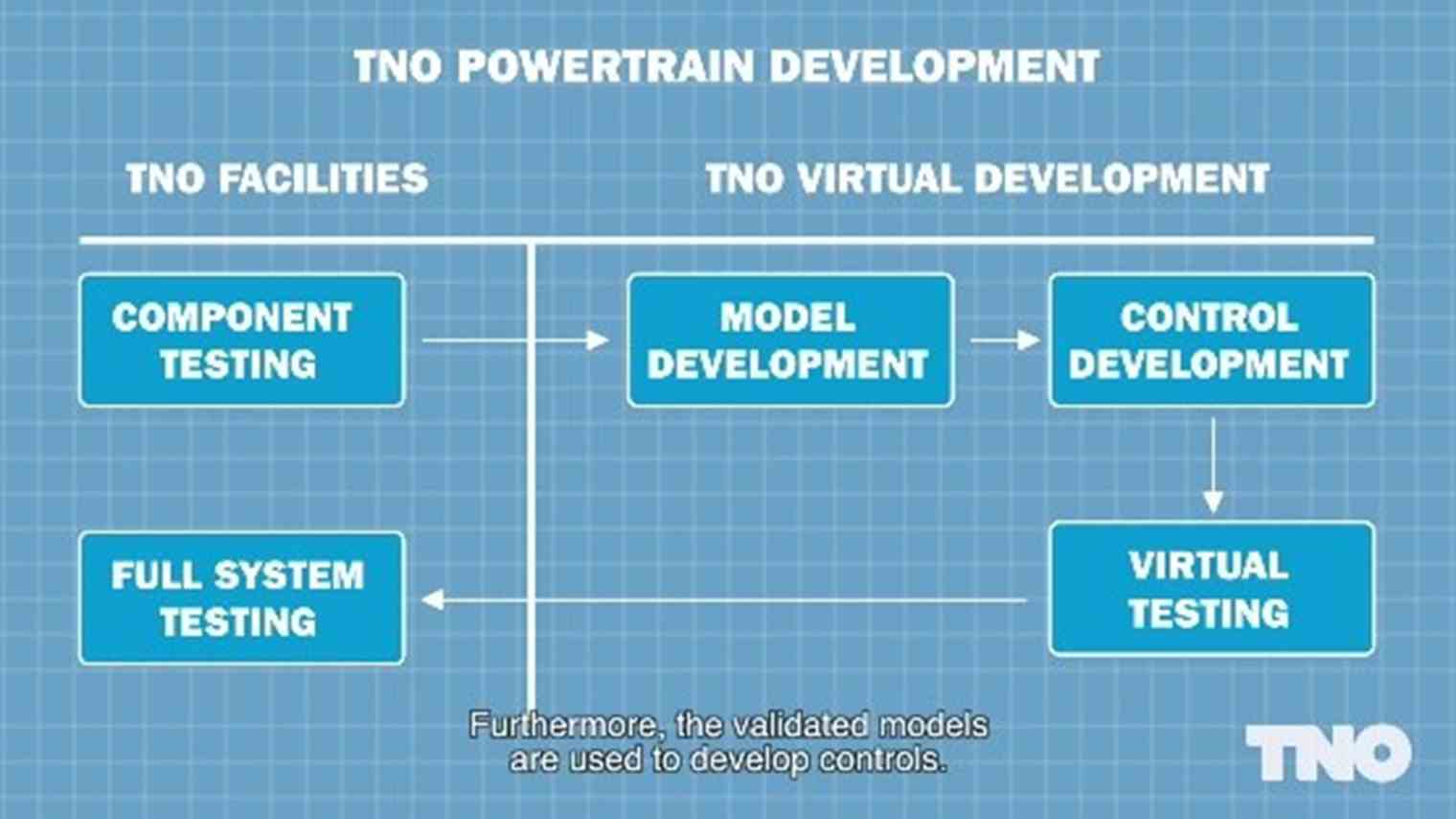 Tno Research On Powertrains Automations Gt Motor Control Circuits Simple Ac Speed Our Solutions Can Be Implemented Directly Your Programmable Controller To Maximize Performance Online In Real World Operating Conditions
