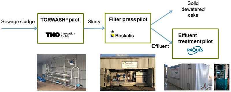 TORWASH technology successfully tested on pilot scale at a