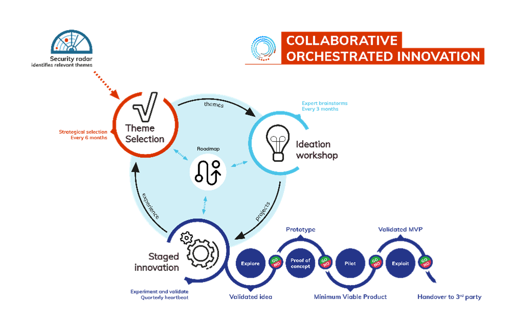 The process of collaborative orchestrating innovation in cyber security