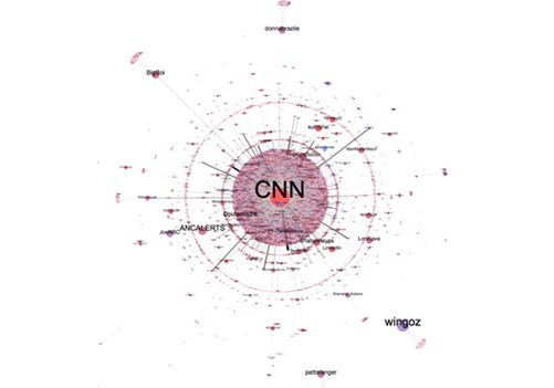 Dissemination of CNN tweets by the Twitter network