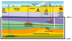 Use of Dutch subsurface (not to scale); deep subsurface is > 500m