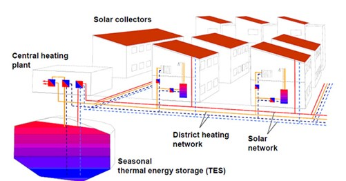 EINSTEIN principle: solar collectors, Thermal Energy Storage and heating plant