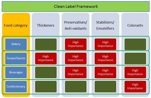 matrix_approach_defining_clean_label_framework_700.jpg