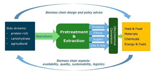 Biomass chain design