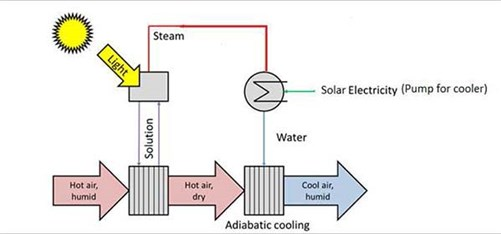 adiabatic_cooling_600.jpg