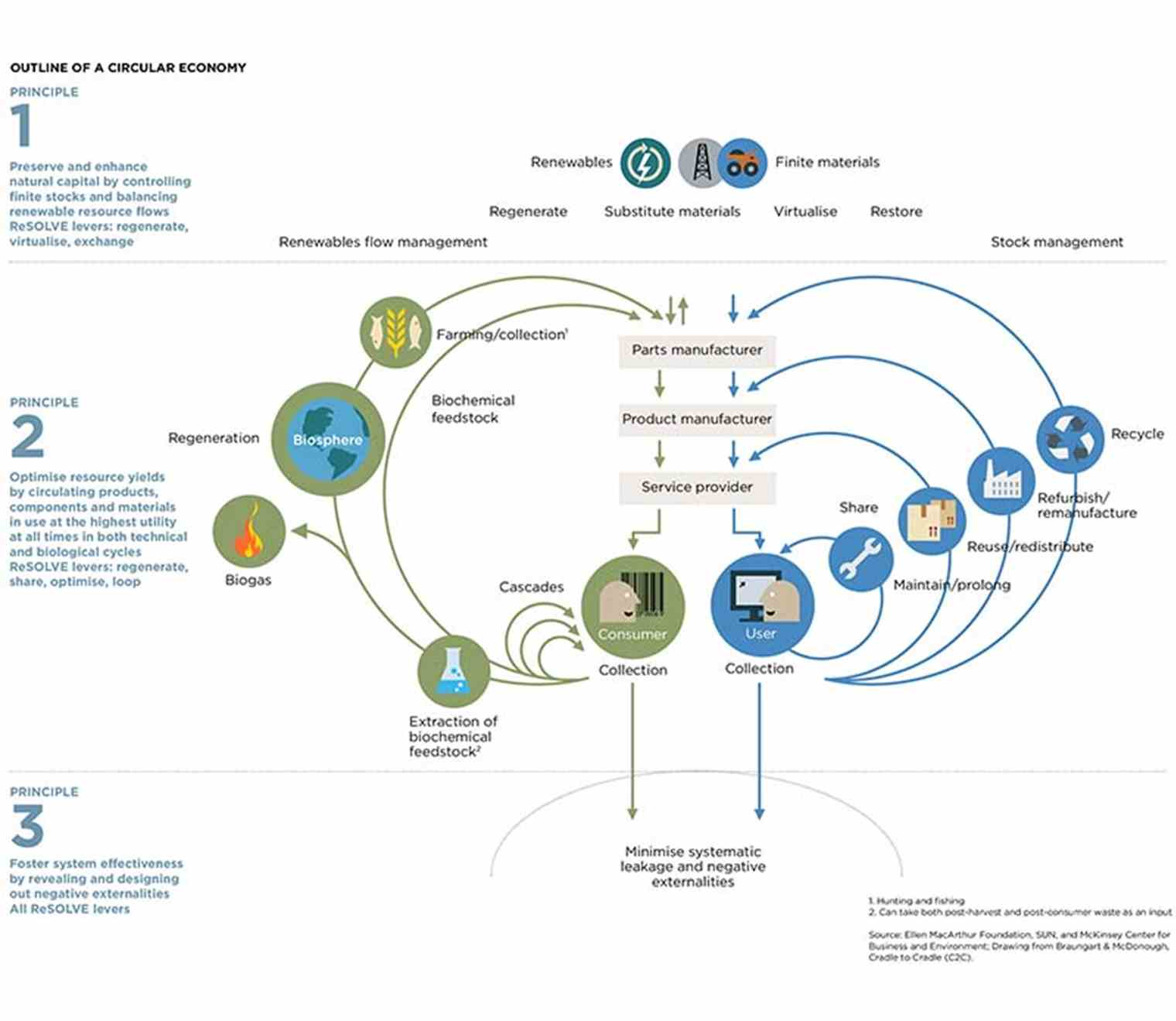 A Circular Economy The Basis For Sustainable Society Tno Flow Diagram Besides Gas Forced Air Furnace On Generator Source System Ellen Mac Arthur Foundation