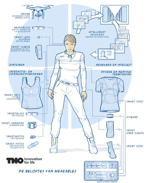 TNO_Wearables_700.jpg