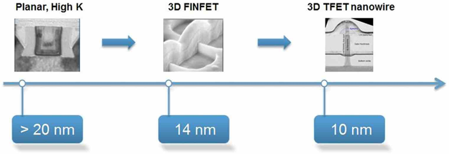 3d Nano Manufacturing Instruments Tno 800 Wiring Diagram For Robert Introduction Of Architectures Requires A Breakthrough In The And Metrology Process Potentially Based On Hybrid Nanomanufacturing