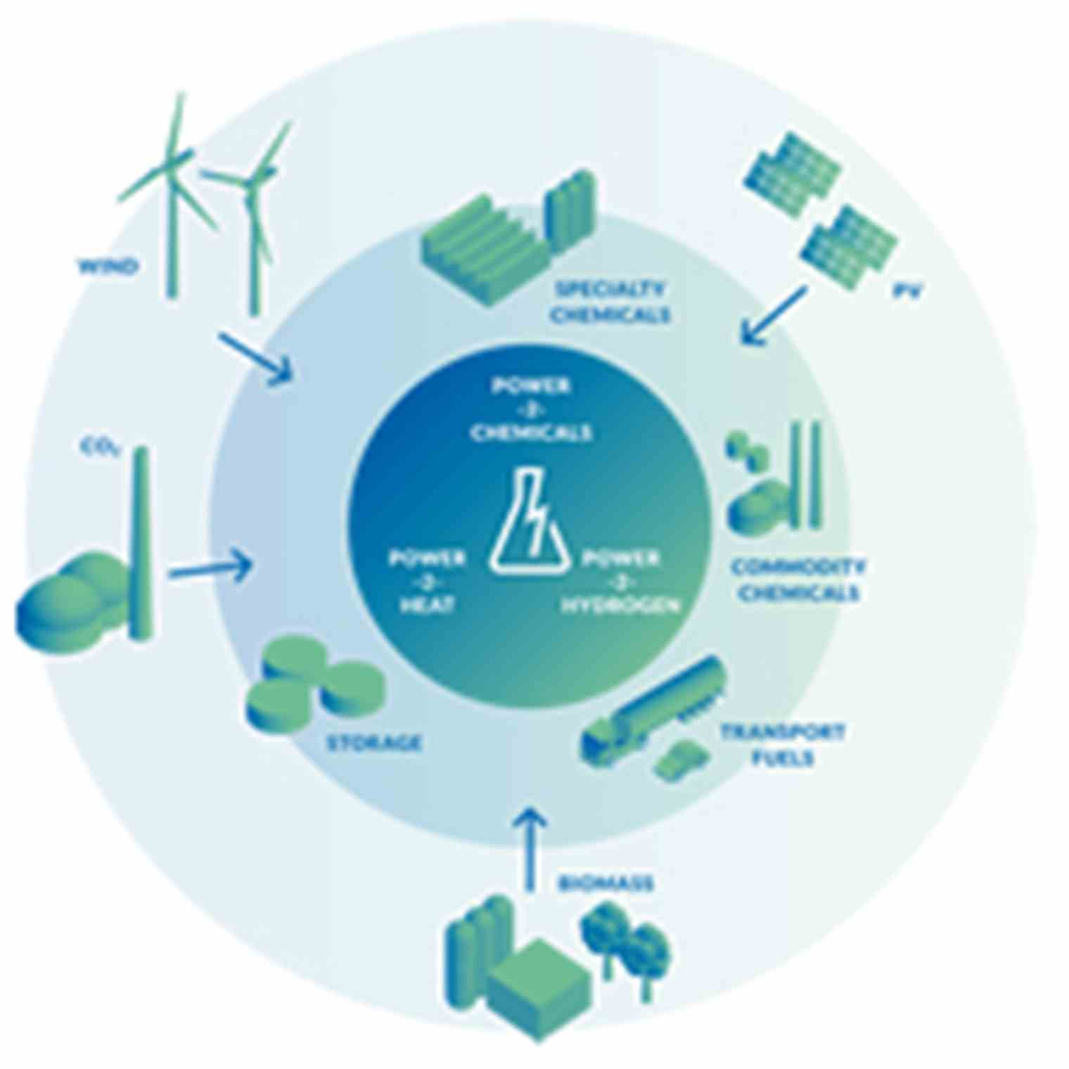 Sustainable Process & Energy Systems | TNO